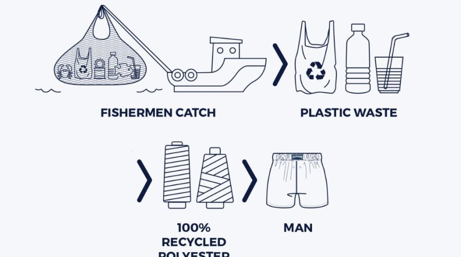 "What Is the Biggest Obstacle To Buying ""Sustainable Fashion""? 26% Still Doubt Brand Sincerity"